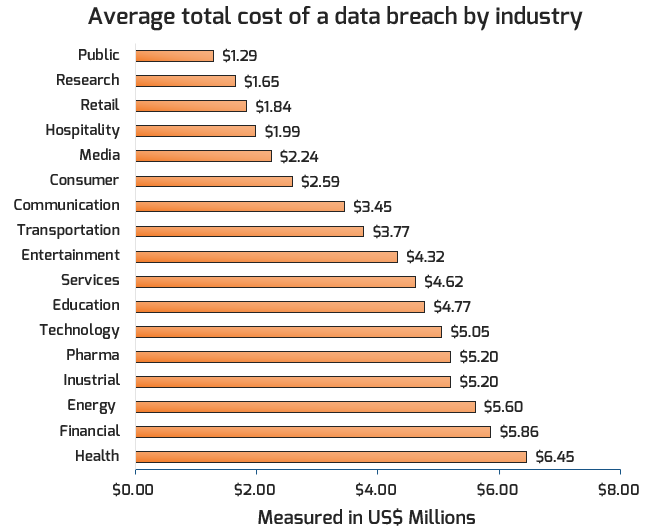 A bar graph, titled 'Average cost of data breach by industry,' is depicted. Of 17 industries depicted, public is the lowest average cost (US$1.29 million) and health is the highest average cost ($6.45 million).