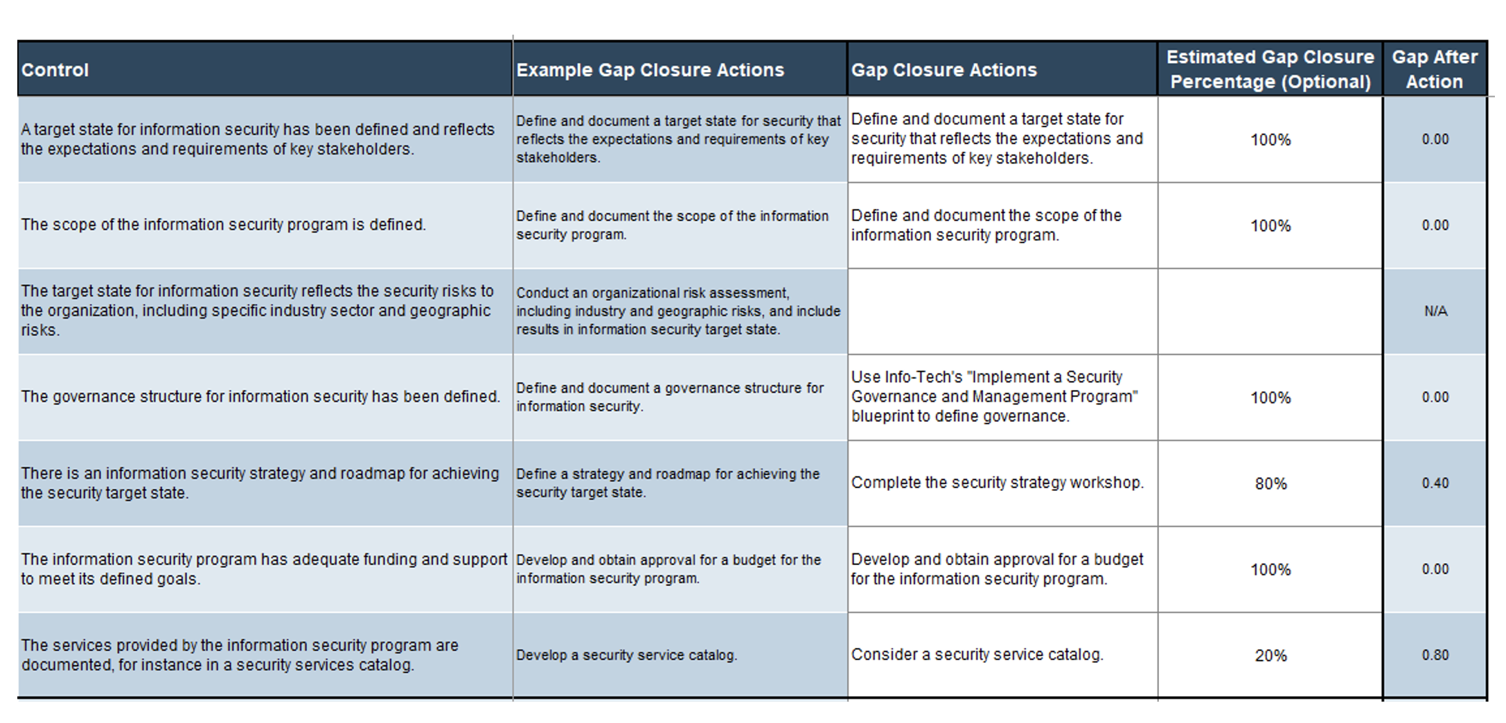 A screenshot showing considerations for gap closure actions, part of the 'Gap Analysis' tab of the 'Information Security Gap Analysis Tool.'