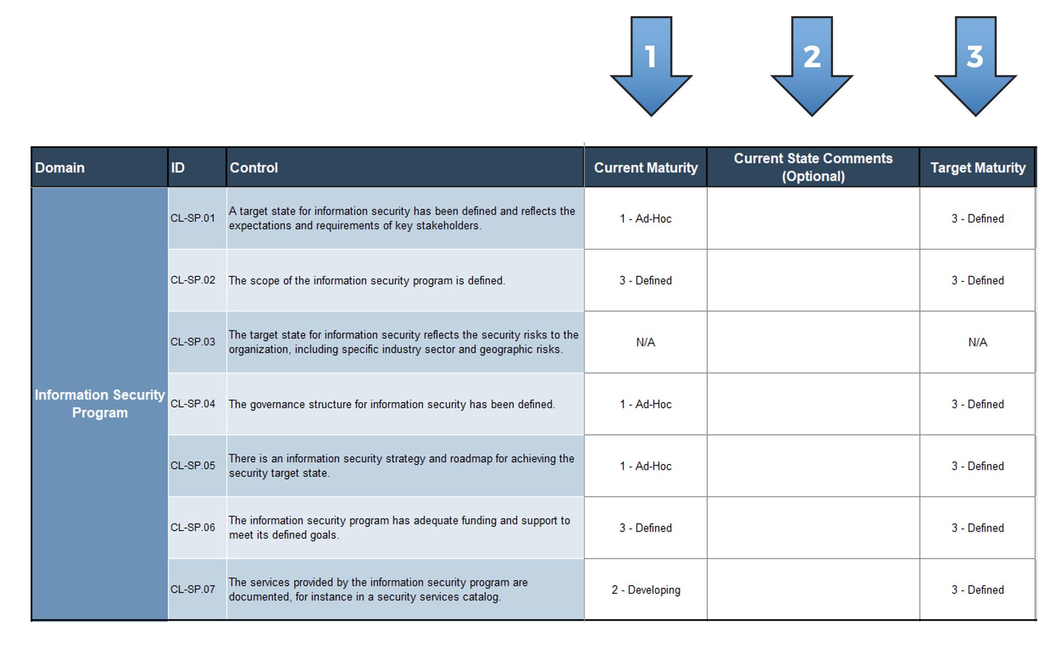 A screenshot showing the 'Gap Analysis' tab of the 'Information Security Gap Analysis Tool.'