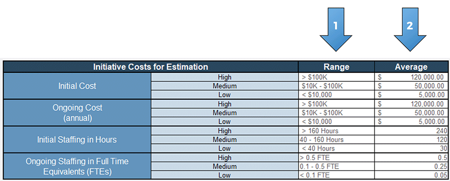 A screenshot showing the initiative costs for estimation, part of the 'Setup' tab of the 'Information Security Gap Analysis Tool.' The range of costs is labeled with an arrow with number 1 on it, and the average cost per initiative is labeled with an arrow with number 2 on it.