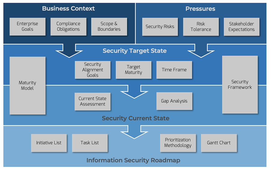 Info-Tech's Security Strategy Model is depicted in this rectangular image with arrows. The first level depicts business context (enterprise goals, compliance obligations, scope and boundaries) and pressures (security risks, risk tolerance, stakeholder expectations). The second level depicts security target state (maturity model, security framework, security alignment goals, target maturity, time frame) and current state (current state assessment, gap analysis). The third level depicts the information security roadmap (initiative list, task list, prioritization methodology, and Gantt chart).