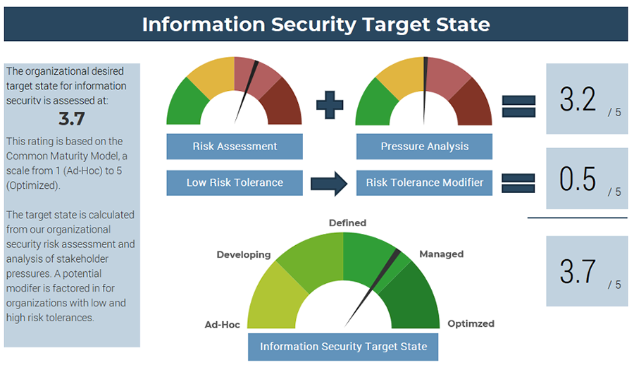 A screenshot showing the results of the 'Information Security Target State,' part of the 'Information Security Pressure Analysis Tool.'