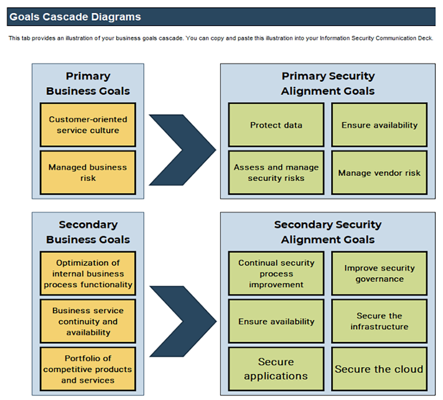 A screenshot of the 'Goal Cascade Diagrams,' which is part of the 'Information Security Requirements Gathering Tool.'
