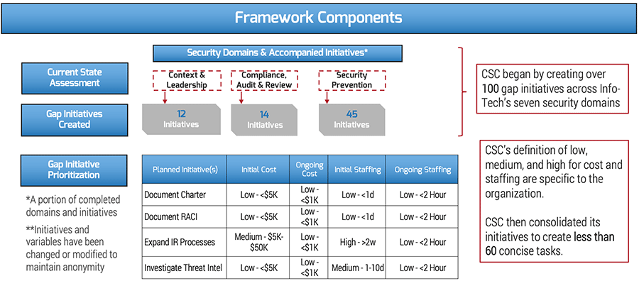 A chart titled 'Framework Components,' displaying how the Credit Service Company profiled in the case study performed a current state assessment, created gap initiatives, and prioritized gap initiatives.