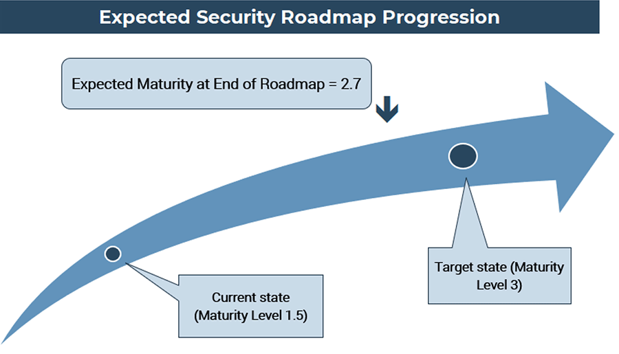 A screenshot image showing the 'Expected Security Roadmap Progression' with sample data in it. Part of the 'Results' tab of the 'Information Security Gap Analysis Tool.'