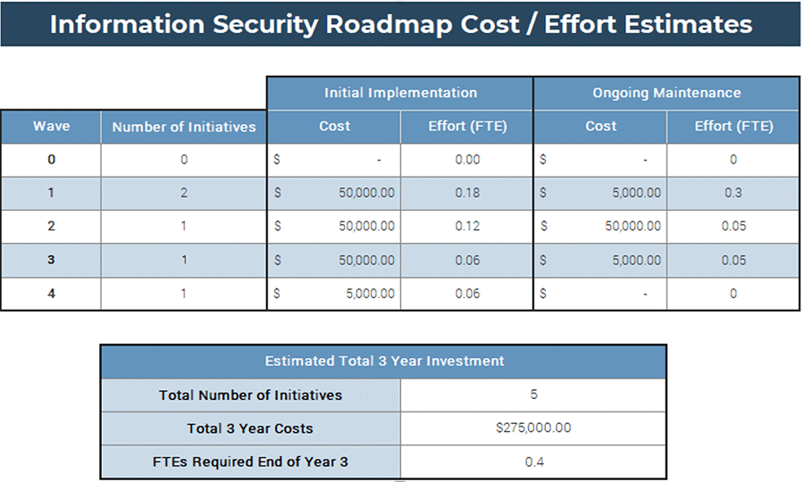 A screenshot image showing the 'Information Security Roadmap Cost/Effort Estimates,' part of the 'Results' tab of the 'Information Security Gap Analysis Tool.'