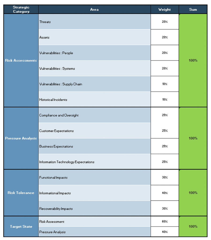 A screenshot showing the results of the weightings given to each factor in a category, part of the 'Information Security Pressure Analysis Tool.'