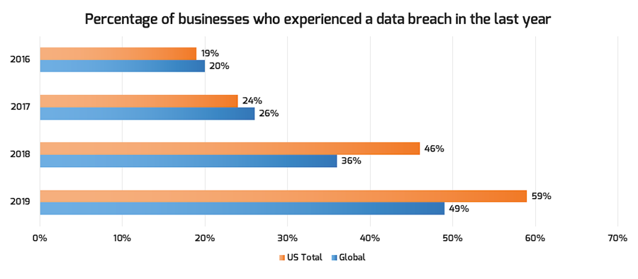 A bar graph depicts the percentage of businesses who experienced a data breach in the last year–US total and global total. Numbers have increased from 2016 to 2019. In 2016, 19 percent of US businesses experienced a breach. In 2019, this number was 59 percent.