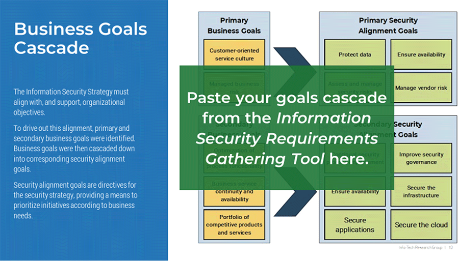 An image showing the 'Business Goals Cascade,' part of the 'Information Security Strategy Communication Deck.' A green box on top of the screenshot instructs you to 'Paste your goals cascade from the Information Security Requirements Gathering Tool here.'