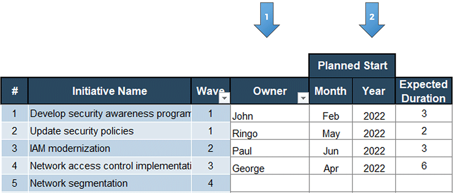 An image showing the owner and planned start sections, part of the 'Security Roadmap Gantt Chart' tab of the 'Information Security Gap Analysis Tool.' The owner column is labeled with an arrow with a 1 on it, and the planned start column is labeled with an arrow with a 2 on it.