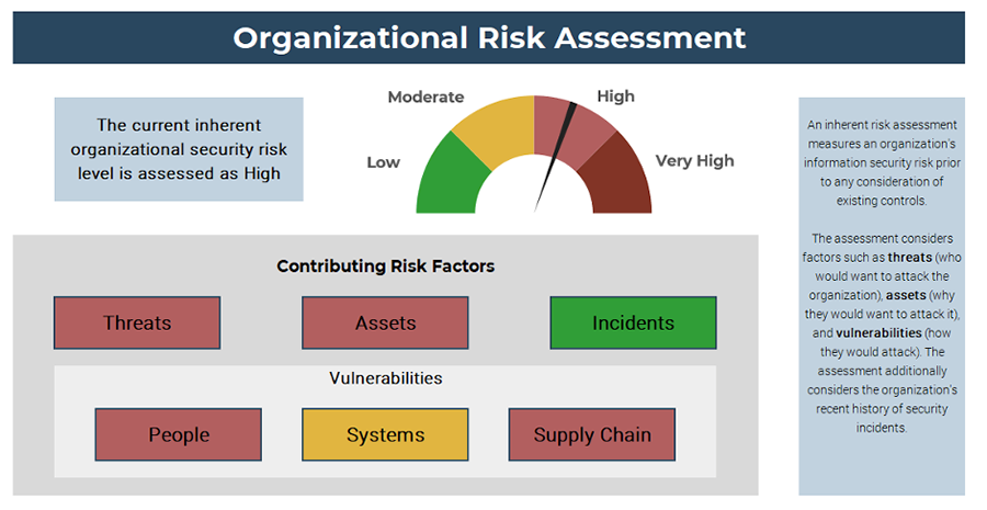 A screenshot showing sample results of the 'Organizational Risk Assessment,' part of the 'Information Security Pressure Analysis Tool.'