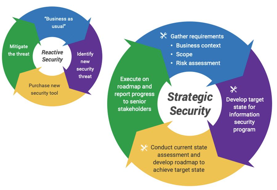 Two circular graphs depict the move from 'reactive security' to 'strategic security' organizations can accomplish using Info-Tech's approach.