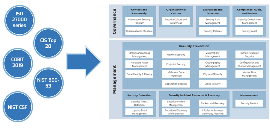 This image shows how Info-Tech's framework is based on ISO 27000 series, CIS Top 20, COBIT 2019, NIST 800-53, and NIST CSF.