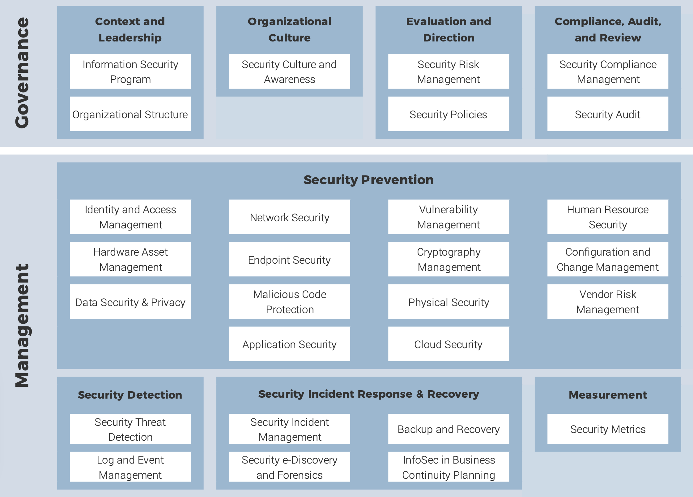 A diagram depicting Info-Tech's best-of-breed security framework.