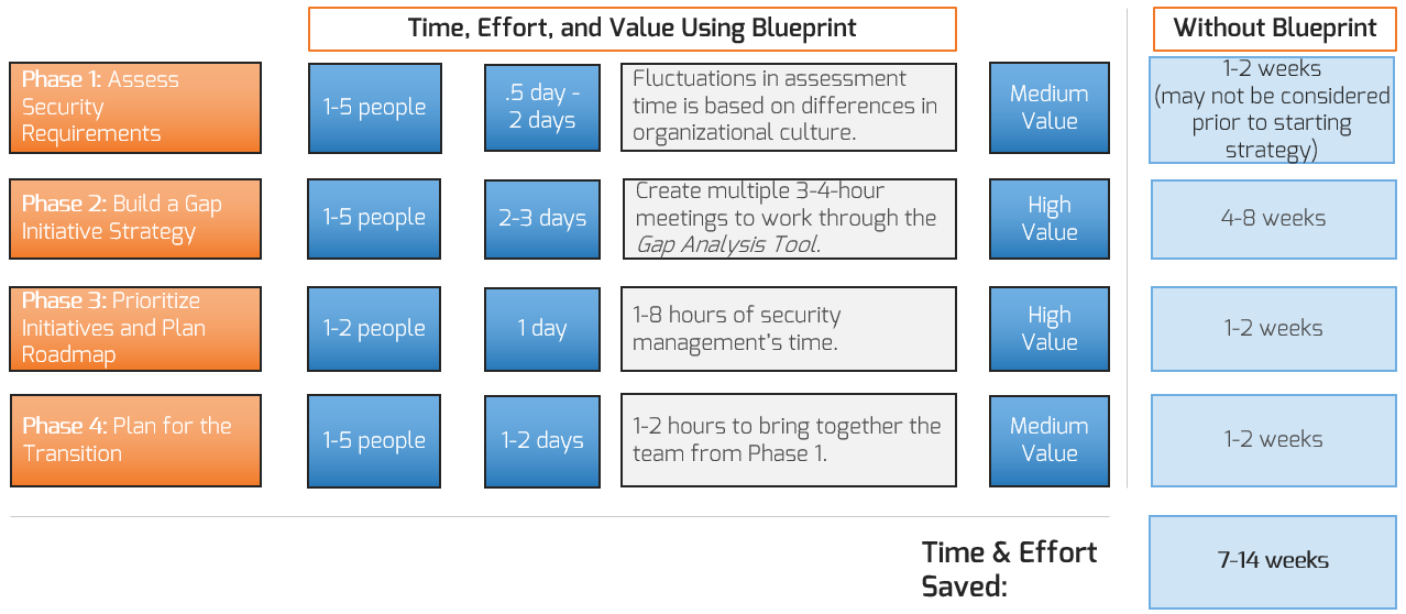 This image depicts how using Info-Tech's four-phase blueprint can save an estimated seven to 14 weeks of an organization's time and effort.