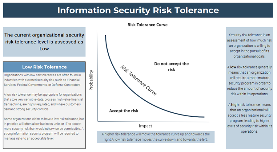 A screenshot showing the results of the 'Information Security Risk Tolerance Assessment,' part of the 'Information Security Pressure Analysis Tool.'