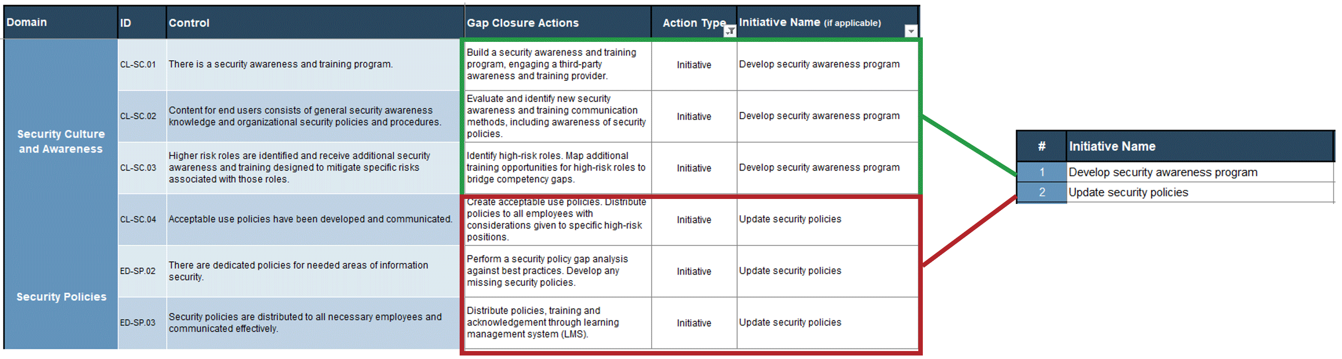 A screenshot showing how six sample gap closure actions can be distilled into two gap closure initiatives. Part of the 'Information Security Gap Analysis Tool.'