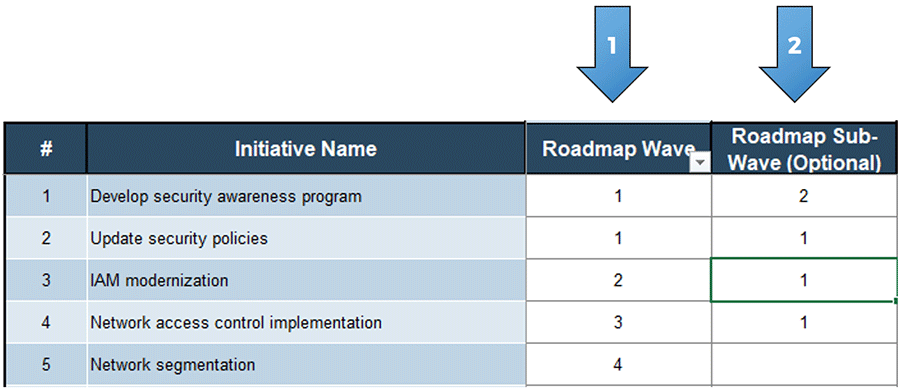 An image showing the roadmap wave and roadmap sub-wave sections, part of the 'Prioritization' tab of the 'Information Security Gap Analysis Tool.' Roadmap wave is labeled with an arrow with a number 1 on it, and roadmap sub-wave is labeled with an arrow with a number 2 on it.