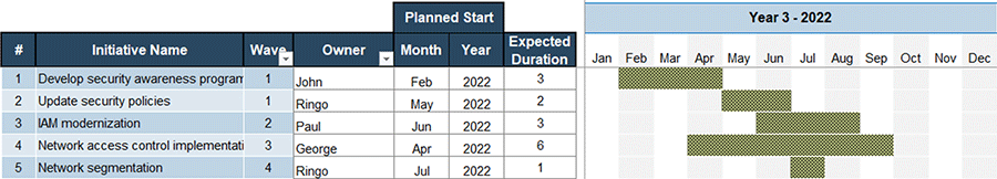 A screenshot image showing parts of the 'Security Roadmap Gantt Chart' tab with sample data in it. Taken from the 'Information Security Gap Analysis Tool.'