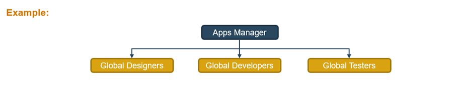 Example centralized model