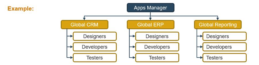 Example decentralized model