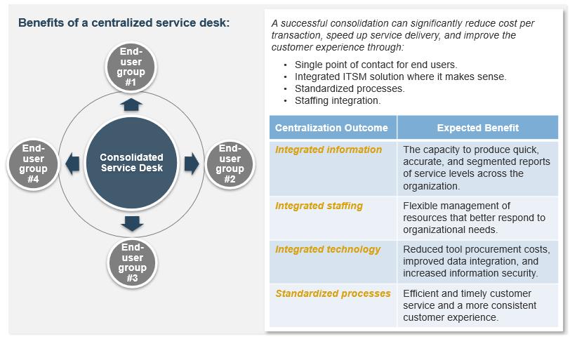 Model of centralized service desks. Shows model of the benefits of a centralized service desk.