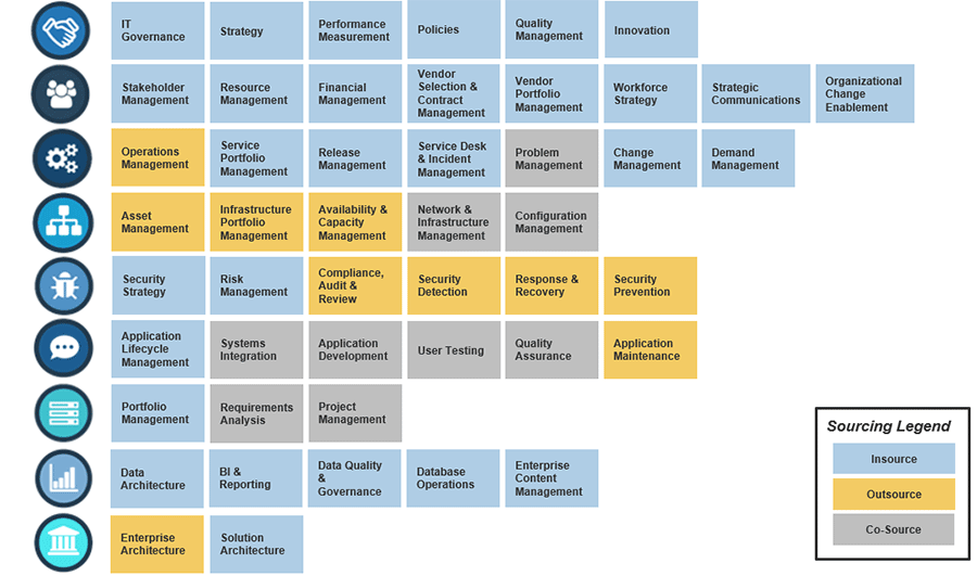 Model of identify the target state of sourcing for your IT capabilities
