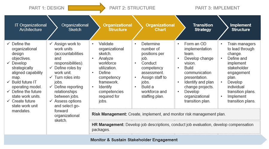 Info-Tech's three phased approach to organizational transformation model is shown with part 2: structure highlighted.