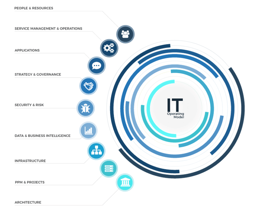 Model of IT Capability and the nine distinct categories. The categories are people & resources, service management & operations, applications, strategy & governance, security & risk, data & business intelligence, infrastructure, PPM & projects, architecture