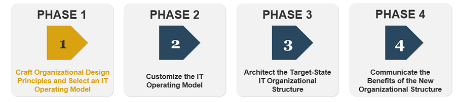 Image has four arrows that represent each phase in the blueprint and the title of each phase. Phase 1 is highlighted.