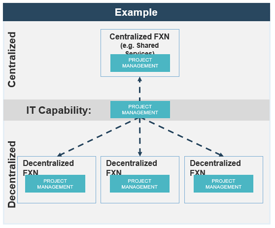Example of model on rationalize the level of centralization in your different units.