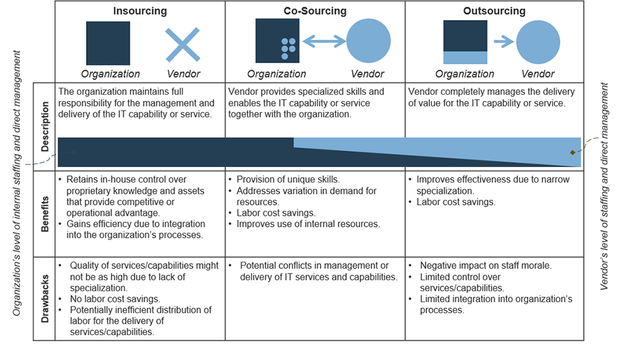 Model of weighing which sourcing models will best align with the needed capabilities