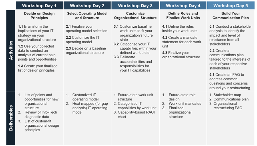 Workshop overview that outlines the activities and the deliverables over the five-day workshop