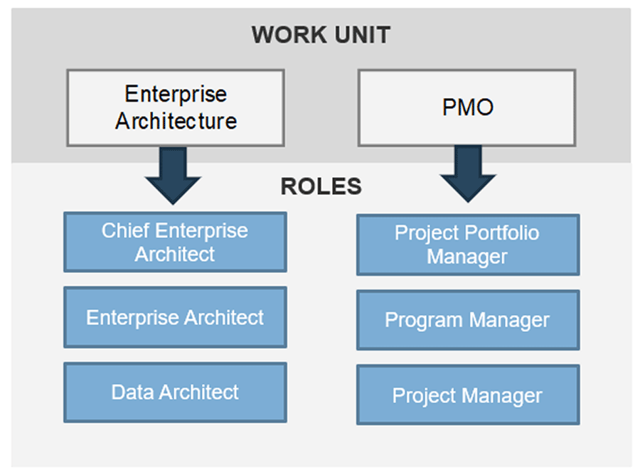 Model of identifying the roles that will perform the work