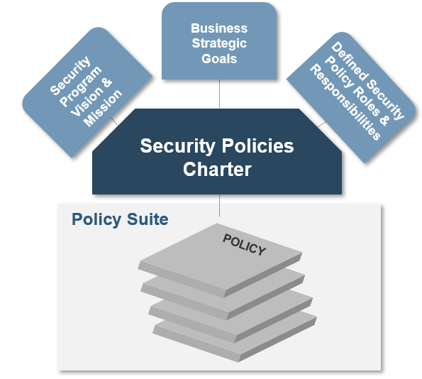 A model is displayed to show how security program vision & mission, business strategic goals, and defined security policy roles & responsibilities relate to the security policies charter