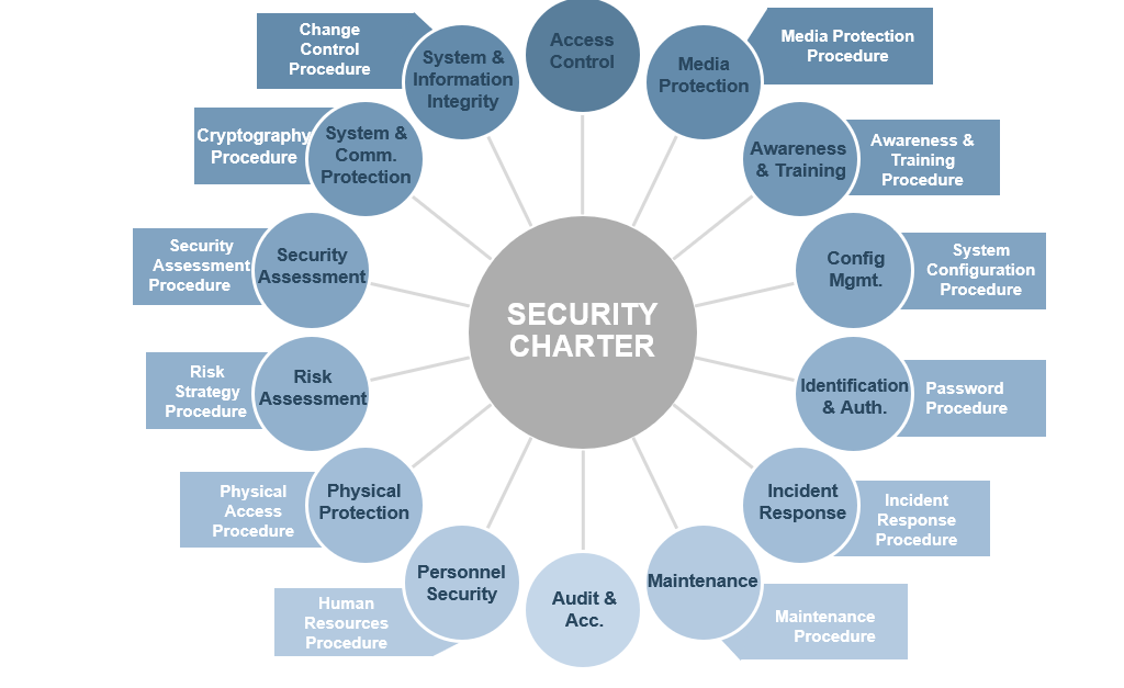 Model of Security Charter and the associated procedures