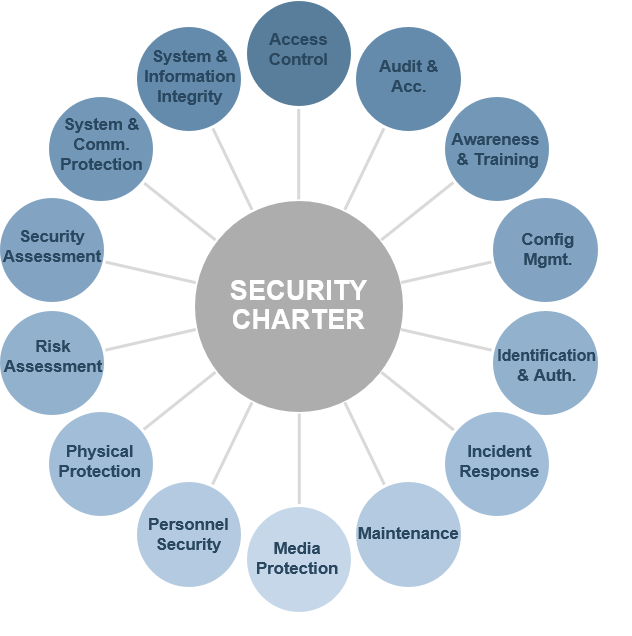 Model of Security Charter in relation to policy framework