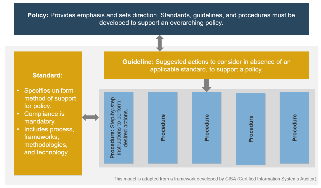 A model is depicted to define policy, standard, and guideline, and the relationship between them.