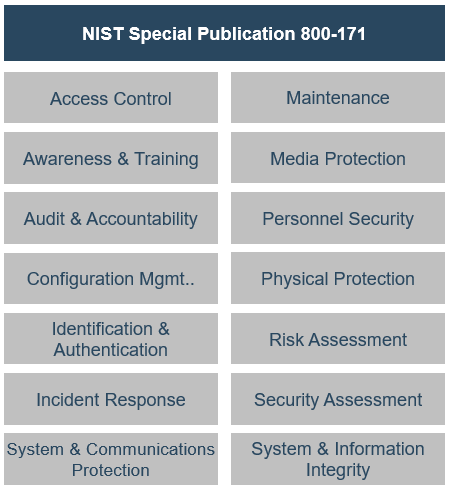 Example of NIST Special Publication 800-171.