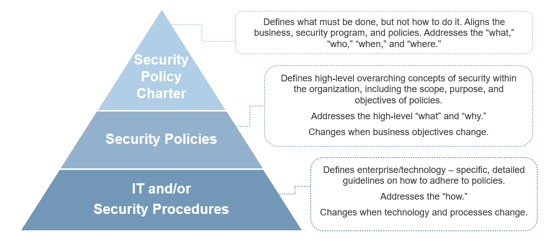 Image depicts a model to show the hierarchy of the policy suite. The image is a triangle that has been divided into three tiers horizontally. In the bottom tier it is labelled: IT and/or Security Procedures. The middle tier is labelled: Security Policies. In the top tier it is labelled: Security Policy Charter. Each tier includes a description on the outside of the triangle.