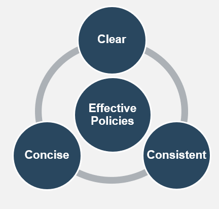 A model is displayed. There are four circles, with three in a circle and one circle in the middle. In the middle circle: Effective policies. In the three outside circles they are labelled: Clear, Concise, and Consistent