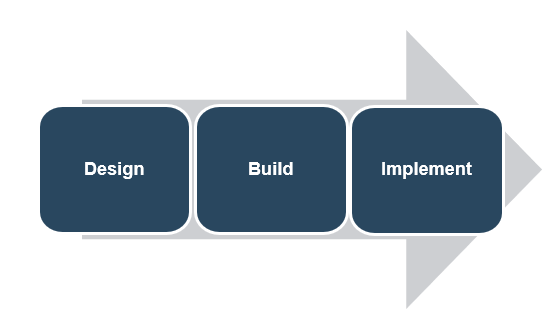 There is an arrow in the image facing in the right direction. Inside the arrow are three boxes that are beside each other. From left to right they are labelled: Design, Build, and Implement.
