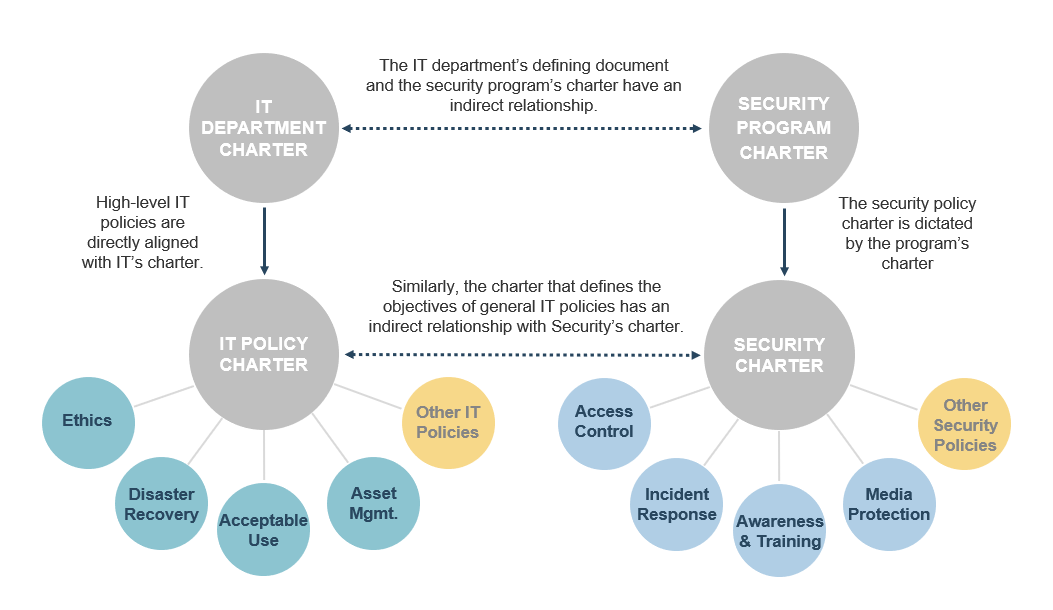 The image is a model to show the intertwined relationship between the IT Department Charter, Security Program Charter, IT Policy Charter, and Security Charter.