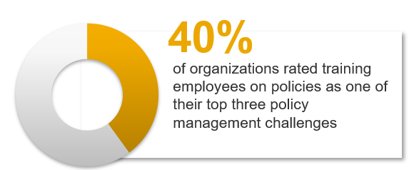 A circle graph is displayed. It is labelled: 40% of organizations rated training employees on policies as one of their top three policy management challenges.