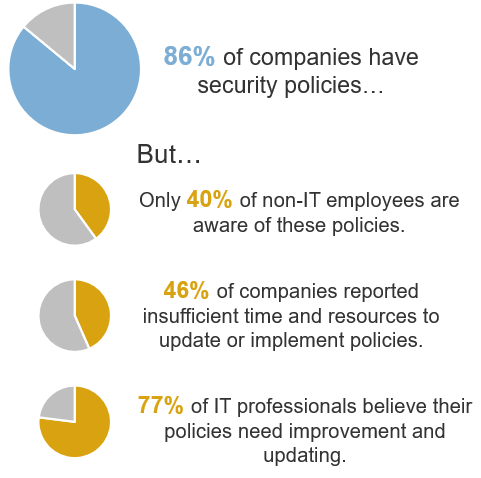 Image displayed has four circle graphs. The one on the top is labelled: 86% of companies have security policies...But... The second circle graph is labelled: Only 40% of non-IT employees are aware of these policies. The third circle graph is labelled: 46% of companies reported insufficient time and resources to update or implement policies. The fourth circle graph at the bottom is labelled: 77% of IT professionals believe their policies need improvement and updating.