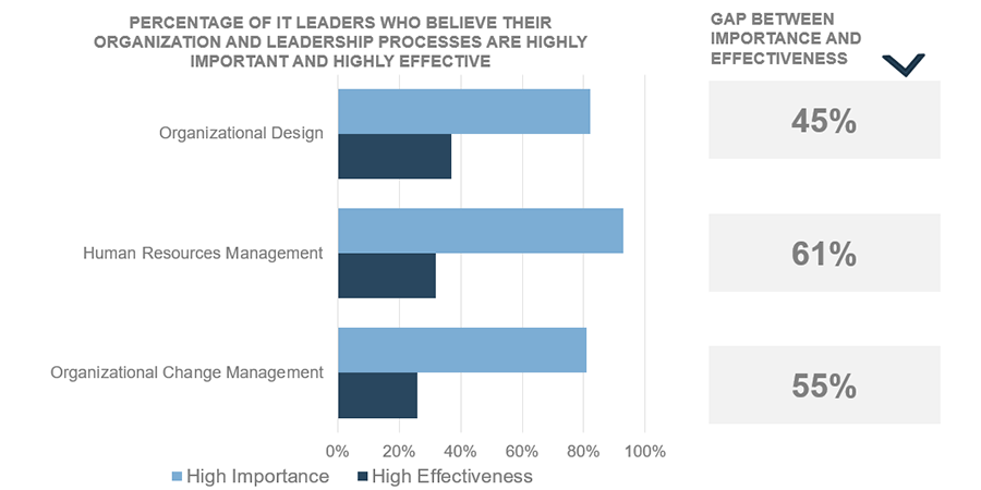 A double bar graph is presented. One bar is to represent the high importance, the other the high effectiveness in terms of leaders who believe their organization and leadership processes. Gap between importance and effectiveness in terms of organizational design is 45%. Gap between importance and effectiveness in terms of human resources management is 61%. Gap between importance and effectiveness in terms of organizational change management is 55%.