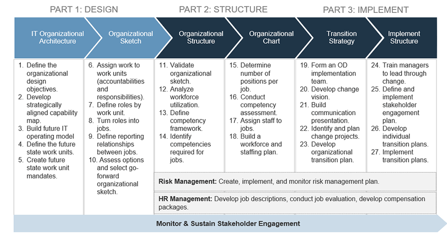 Image is an outline of the three-phased approach to organizational transformation