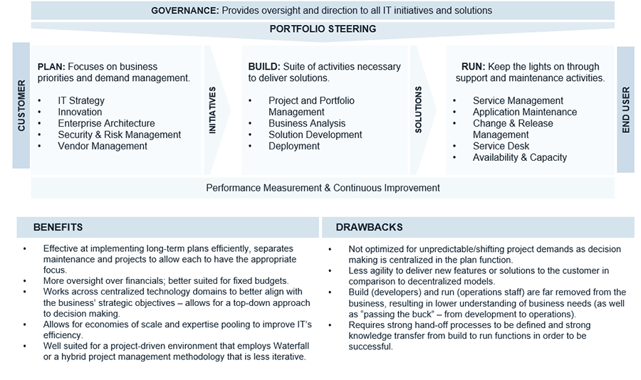 An example of a centralized operating model is shown that has the Plan-Build-Run component in it.
