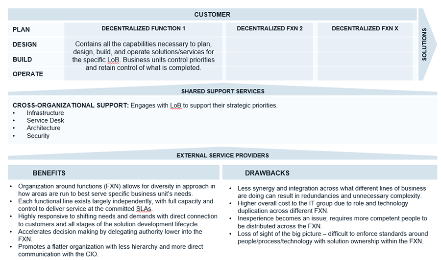 An example of a decentralized operating model is shown that has the line of business, product, or geographically-functionally-aligned component.