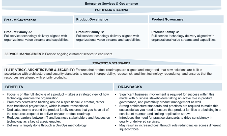 An example of a hybrid operating model with the product-aligned-operating component